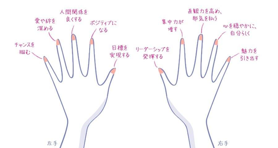 それぞれの指の意味